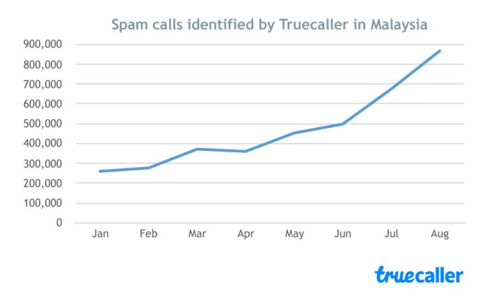 Spam-call-Growth-Malaysia