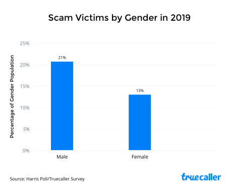 scam victims by gender in 2019