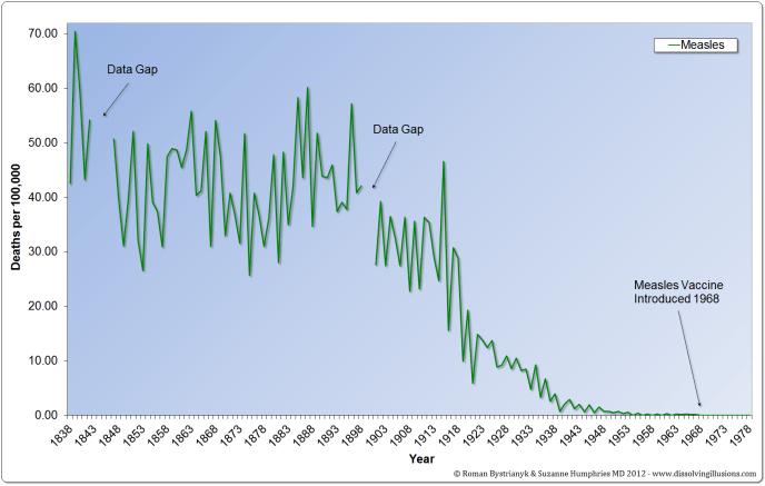 G11.4-UK-Measles-1838-1978