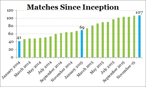 matches since inception