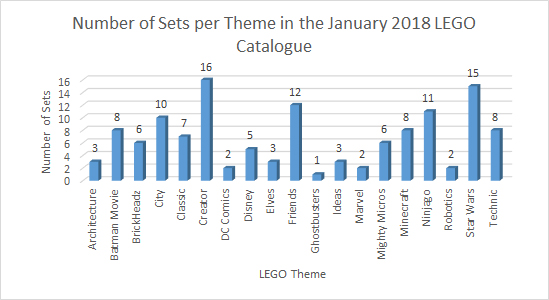 What's LEGO Going to Cost You? (January 2018 Edition) - True