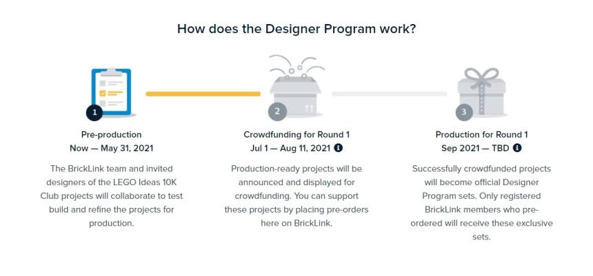 Bricklink Designer Program Crowdfunding process