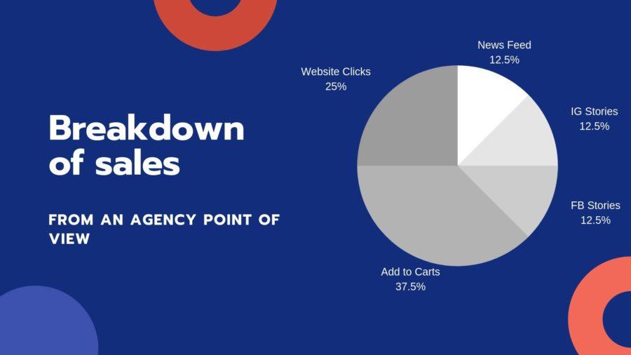 Breaking down Instagram Sales