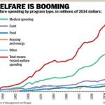 Enslavement: Welfare Is The New Work