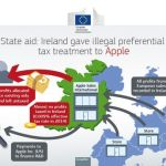 Apple Ordered to Pay Up to $14.5 Billion in EU Tax Clampdown