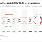 House seats rarely flip from one party to the other