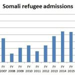 Almost 100,000 Somali Refugees Admitted to US Since 9/11