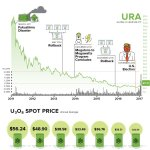 Chart: Can Uranium Be Great Again?