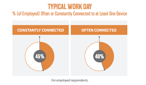 how often people are on their phone at work