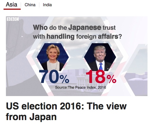 Who do the Japanese want as the next USA President?