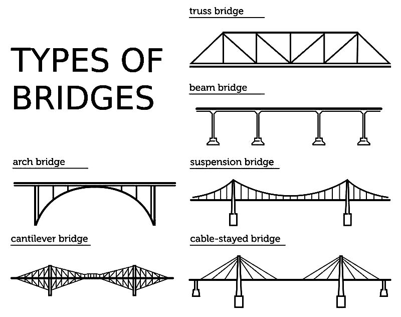 Lesson 3 on Civil Engineering: Building Bridges (October