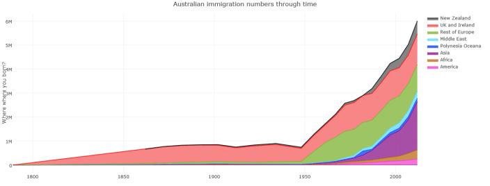 Australian immigration through time