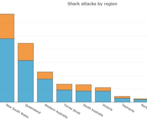 Truii data visualisation shark attacks by region