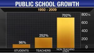 Public School Growth 1950-2009