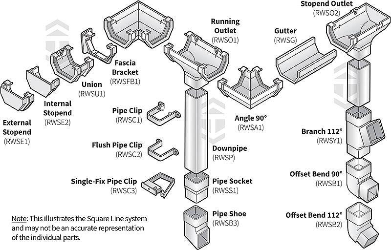 Square Line Gutter System Marshall Tufflex 114mm UPVC