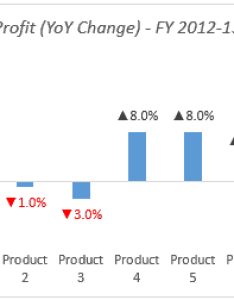 Color chart data labels excel also negative in red with downward arrow rh trumpexcel