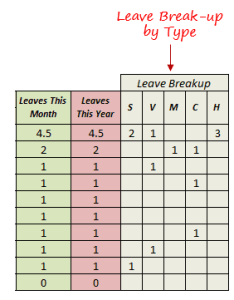 Leave tracker template in excel breakup by type also free updated for rh trumpexcel