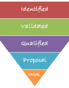 Sales funnel chart in excel template example picture also how to create  rh trumpexcel