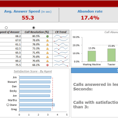 Telephone Network Diagram Layout Nissan Altima Radio Wiring Call Center Performance Dashboard In Excel [free Download]