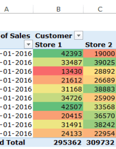 Heat map in excel pivot table conditional formatting applied also how to create  step by guide rh trumpexcel