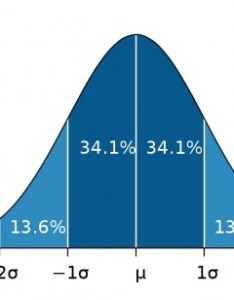 Bell curve example graph distribution also how to make  in excel step by guide rh trumpexcel