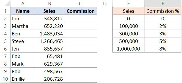 Test Multiple Conditions Using Excel IFS Function