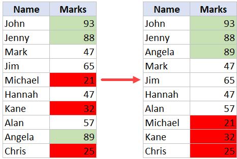 Ordenar por color en Excel - Conjunto de datos