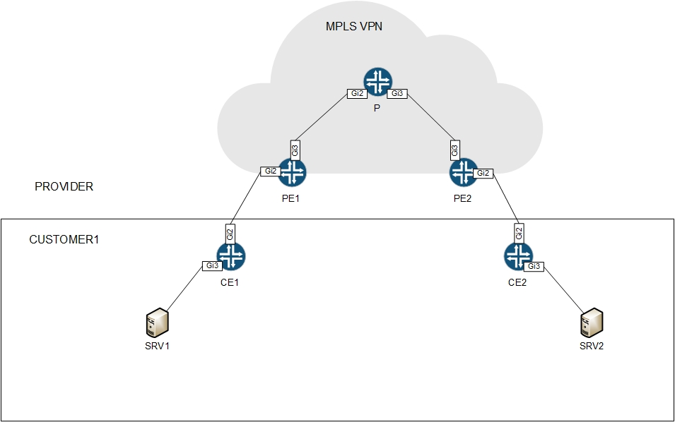 mpls network diagram visio ford puma fuel pump wiring and layers 1 2 networking nodes without any information