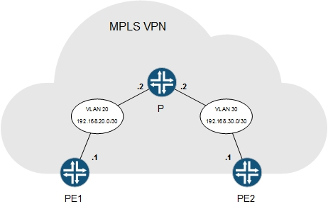 mpls network diagram visio briggs amp stratton carburetor and layers 1 2 networking tadda same result as with the first method
