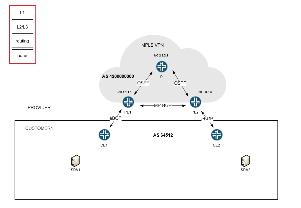 Network Diagram And Visio Layers 2 2 Networking