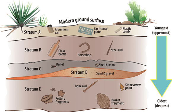 Most Common Dating Method - Stratigraphic Dating