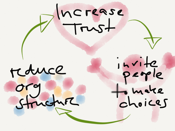 De-Scaling: Increase Trust, Invite People to Make Choices, Reduce Org Structure