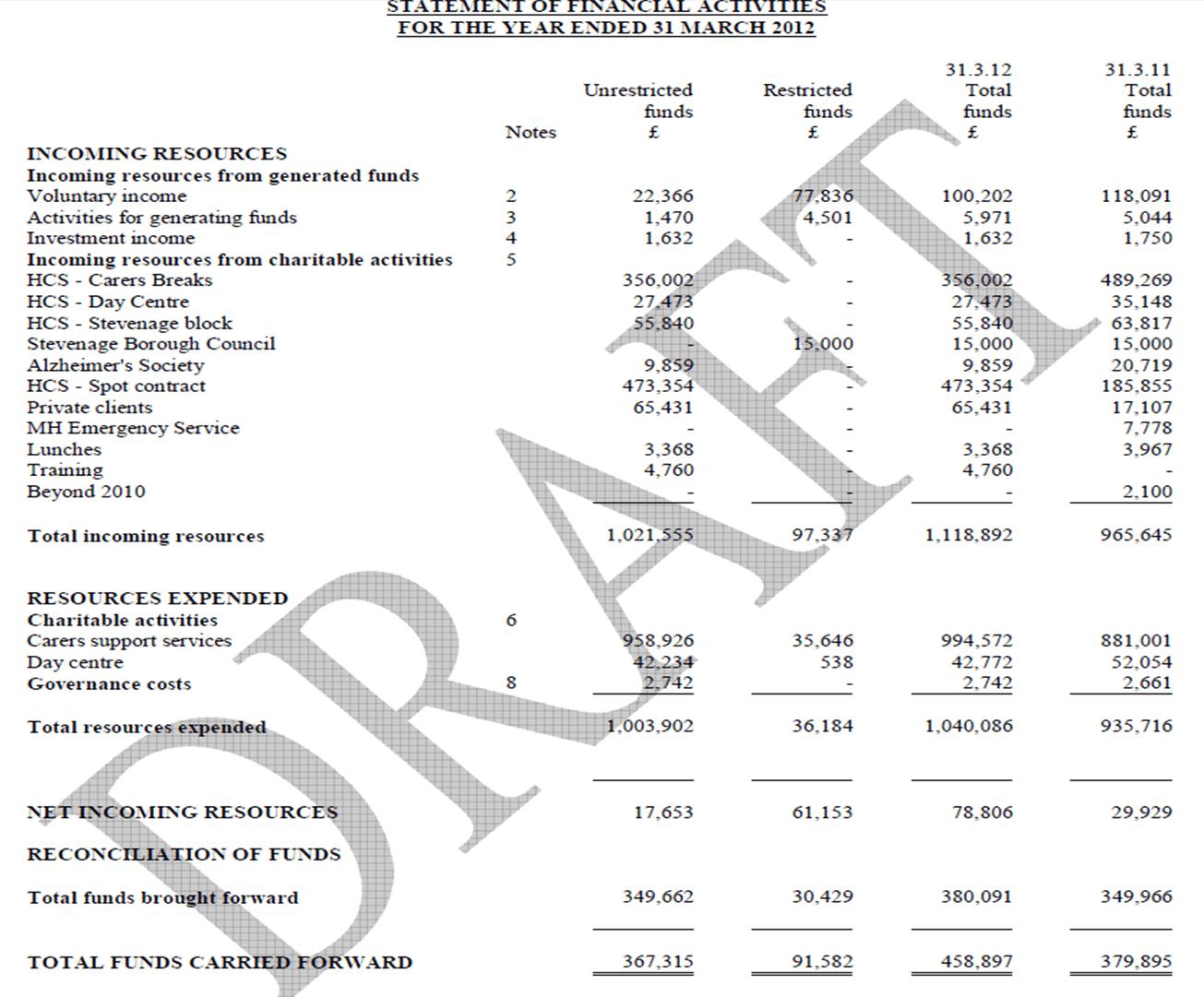 Balance Sheet Amp Profit And Loss Account Format