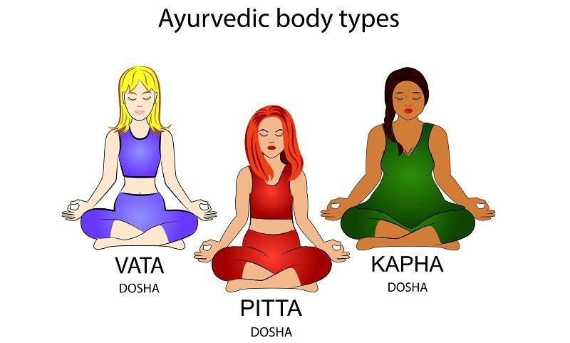 Ayurvedic Body Type - Tridoshas: Vata Pitta & Kapha