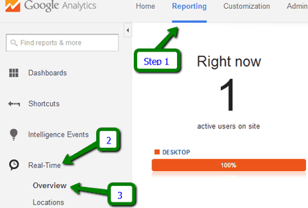 Real time website visitors overview