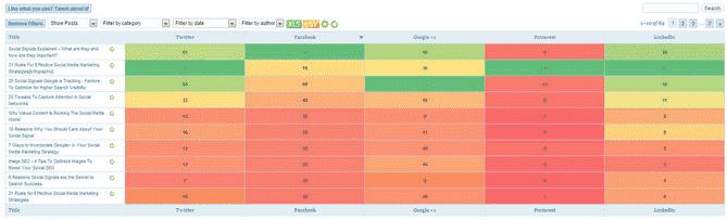 How to Track Social Media Metrics on WordPress