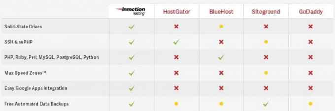 Best SSH web hosting service