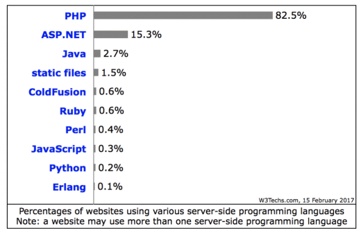 Usage of server side programming languages