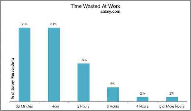 Time wasted at work stats