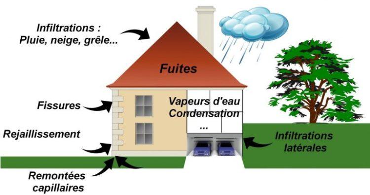 probleme inconnu eau infiltration maison
