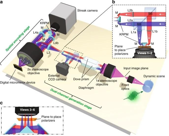SP-CUP ultra-fast camera structure diagram