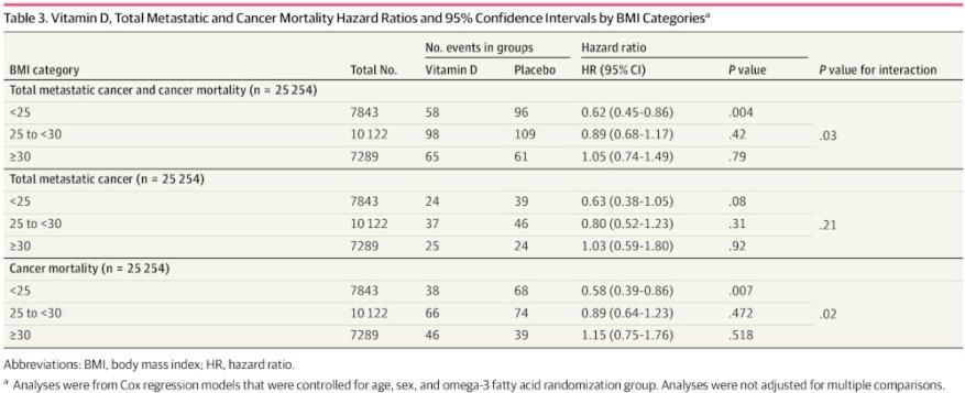 vitamin D cancers BMI