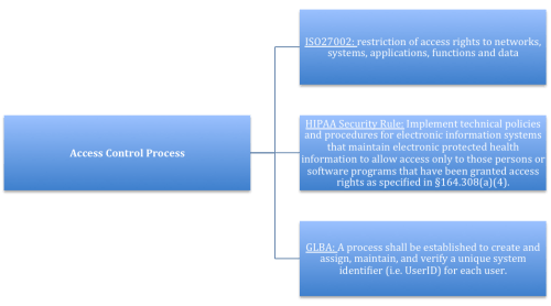 Processes-Are-For-Managers