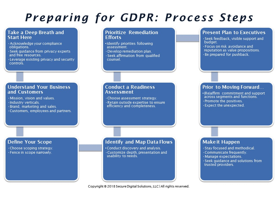 This is an image of a simple process to help organizations prepare for the General Data Protection Regulation (GDPR) compliance requirements.