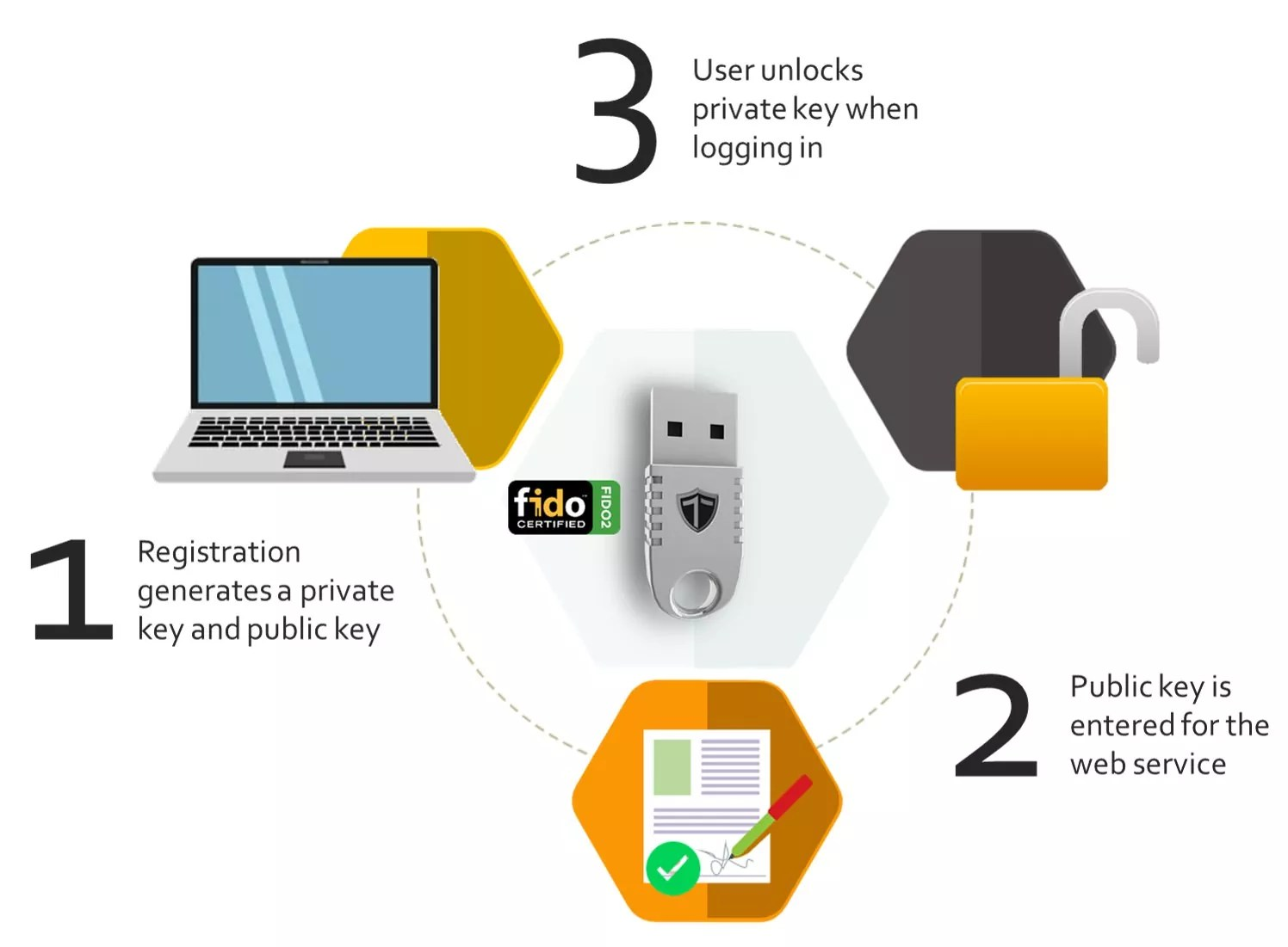 TrustSec-FIDO2-Token-
