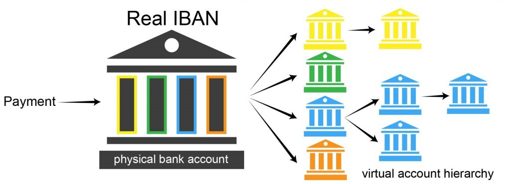 Virtual Iban Virtual Bank Accounts The New Power Tool Trust Your Compliance