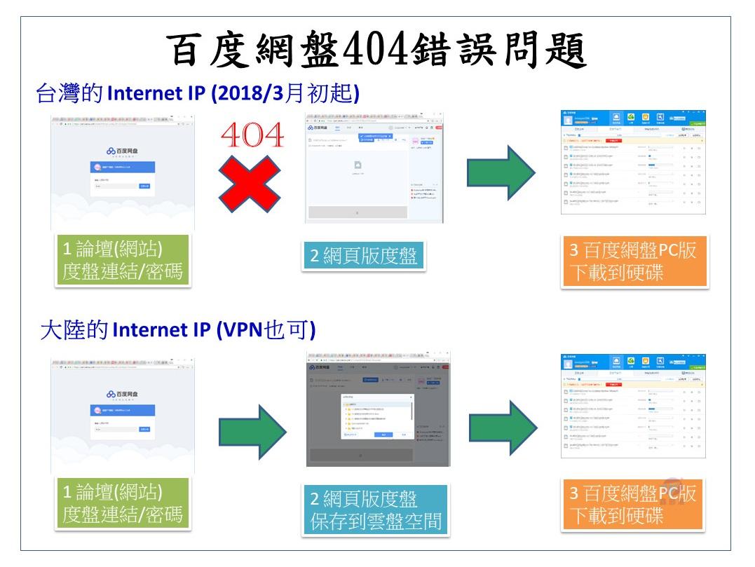 【心得】臺灣區百度網盤404 解決方法 臺灣人必看 @電腦應用綜合討論 哈啦板 - 巴哈姆特