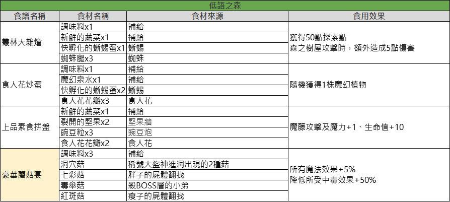 【攻略】舌尖上的地下城 廚師岡布奧 食譜大全 8/11 @地下城物語 哈啦板 - 巴哈姆特