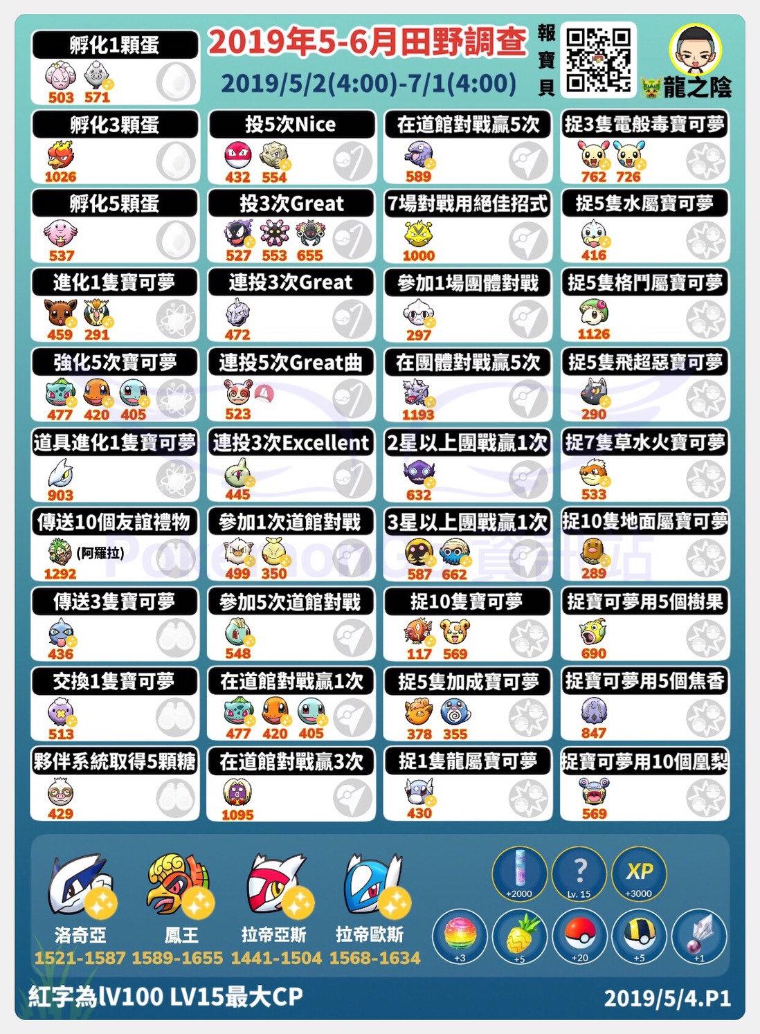 【獎勵】Pokemon Go 2019年田野任務可遇到的寶可夢與調查獎勵表 @Pokemon GO 哈啦板 - 巴哈姆特