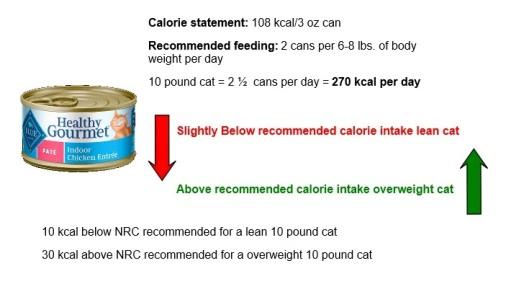 Blue Buffalo Healthy Gourmet catfood